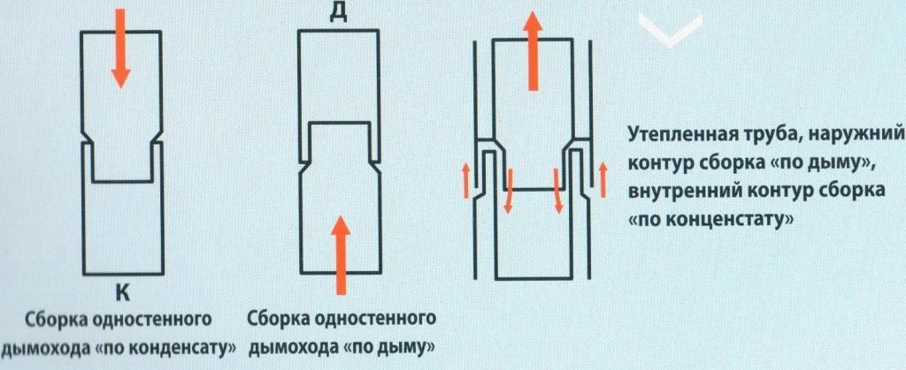 варианты сборки дымохода